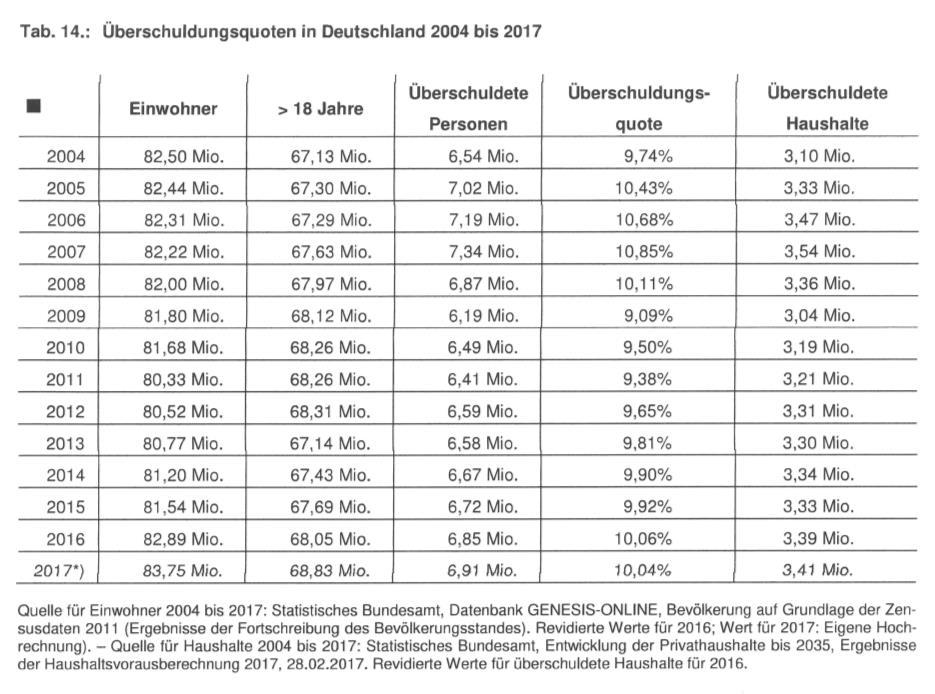 Überschuldungsquoten 2004 bis 2017