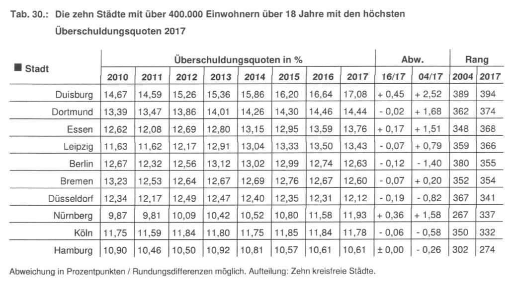 Überschuldungsquoten nach Städten 2004 bis 2017